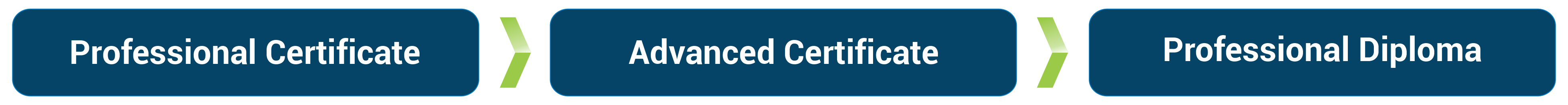Flowchart Certificate__2